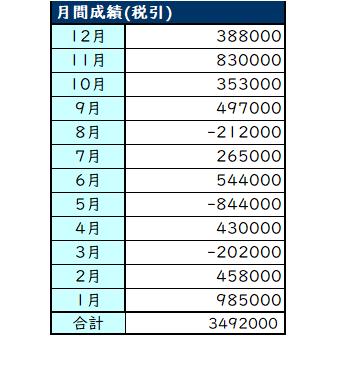2019年の年間成績