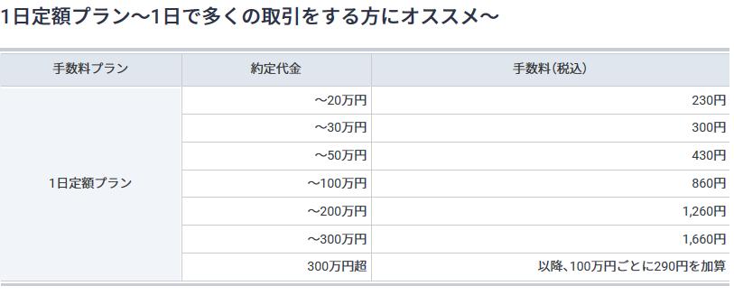 GMO証券「1日定額プラン」手数料