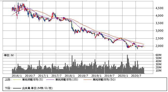 JT株5年チャート
