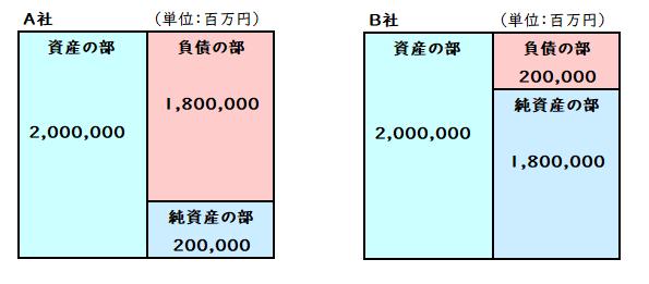 資産合計と負債純資産合計