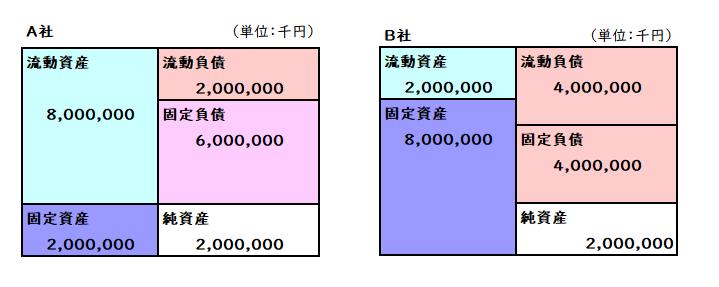 流動資産(負債)と固定資産(負...