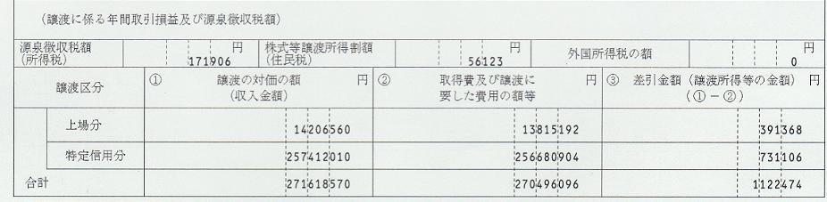 年間取引報告書の譲渡益項目