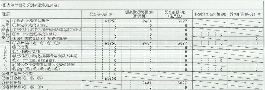 年間取引報告書の配当金項目