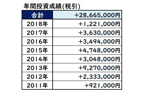 トータル株式投資収支