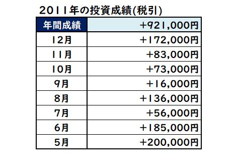 2011年の株式投資成績