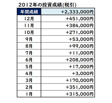 2012年の株式投資成績