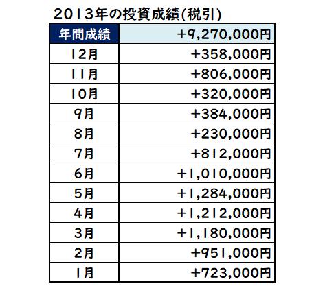 2013年の株式投資成績