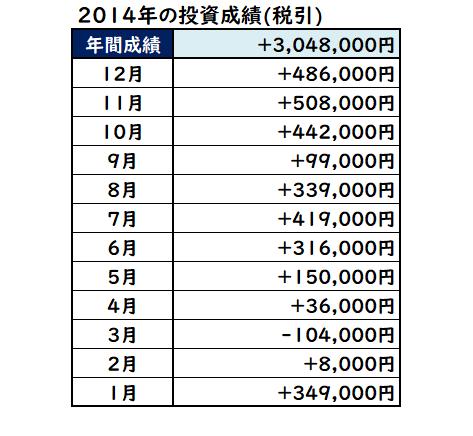 2014年の株式投資成績
