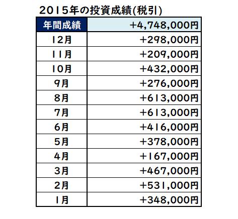 2015年の株式投資成績
