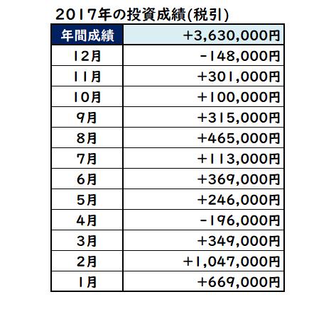 2017年株式投資成績