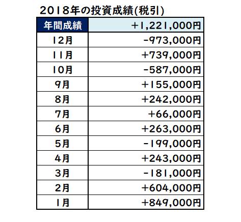 2018年の株式投資成績