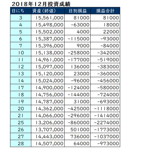 2018年12月の投資成績