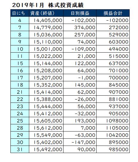 2019年1月の資産推移