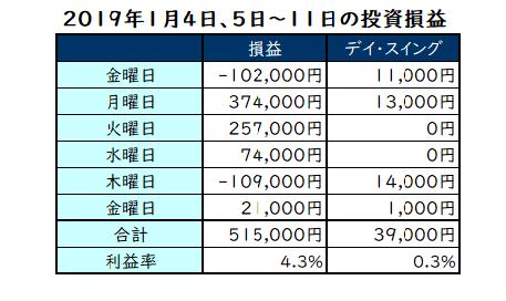 1月4日、7日~11日の投資損益