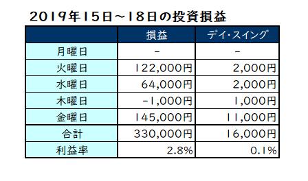 1月15日~18日の投資損益