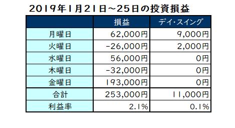 2019年1月21日~25日の投資成績