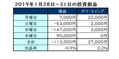 2019年1月28日~31日の投資成績