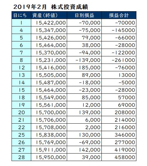 2019年2月の投資成績