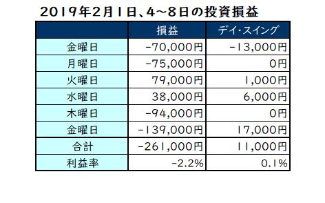 2019年2月1日、4~8日の投資成績