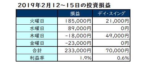 2019年2月12~15日の投資損益