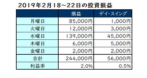 2019年2月18~22日の投資損益