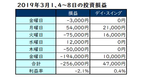2019年3月1日、4日~8日の投資損益