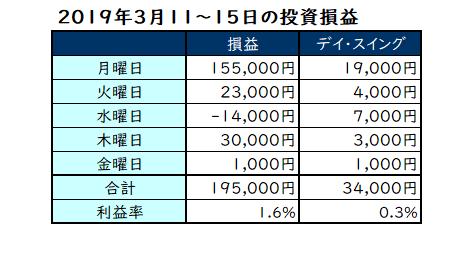 2019年3月11~15日の投資成績