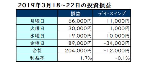 2019年3月18~22日の投資損益