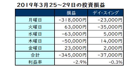 2019年3月4週目の投資成績