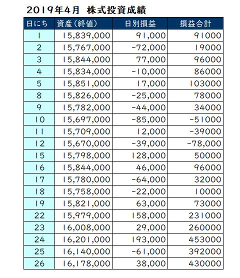 2019年4月の投資損益と資産推移