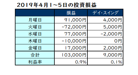 2019年4月1日~5日の投資損益