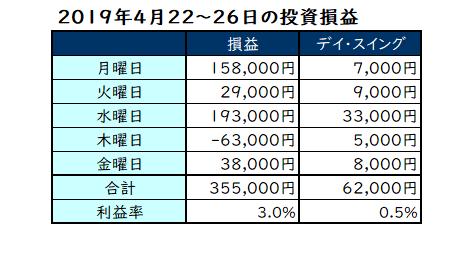 2019年4月22日~26日の投資損益