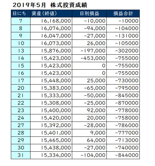 2019年5月の投資成績