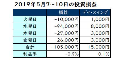 2019年5月7~10日の投資成績