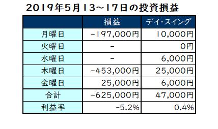 2019年5月7日~10日の投資成績