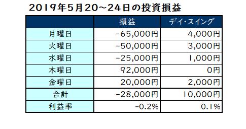 2019年5月13日~17日の投資成績