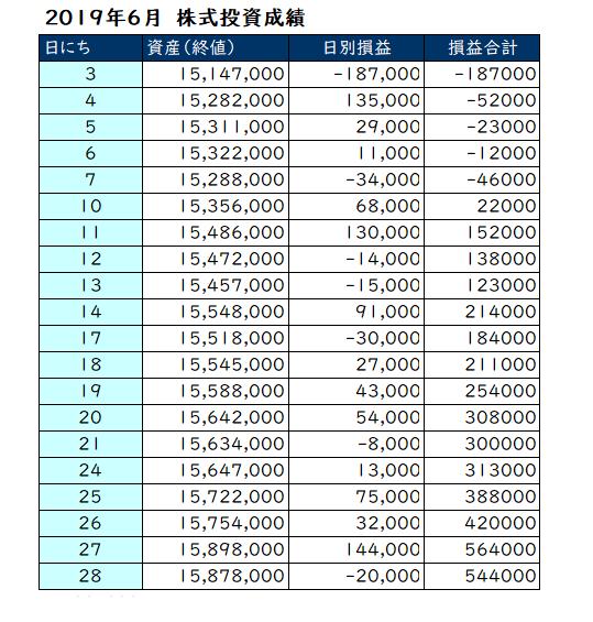 2019年6月の投資成績