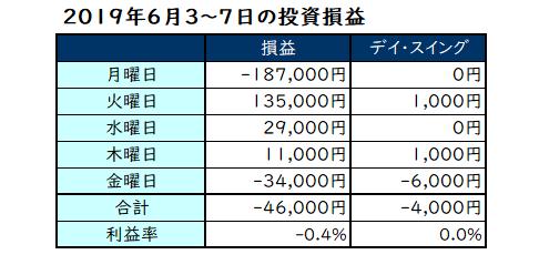 2019年6月3日~7日の投資成績