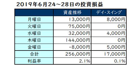 2019年6月24日~28日の投資成績