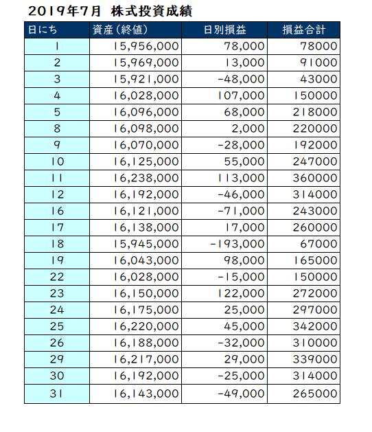 7月の投資成績