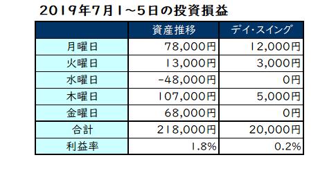 【2019年7月1日~5日の投資成績】