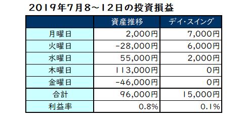 2019年7月8日~12日の投資成績