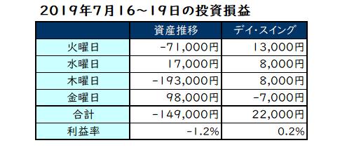 2019年7月16日~19日の投資成績