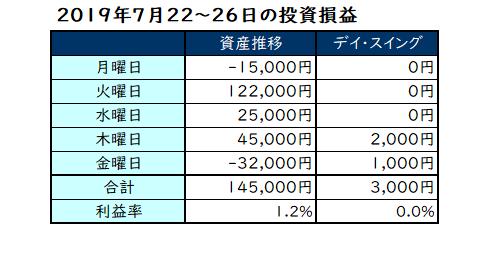 2019年7月22日~26日の投資成績