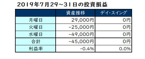 2019年7月29日~31日の投資成績