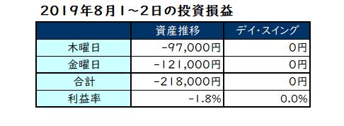 2019年8月1日~2日の投資成績