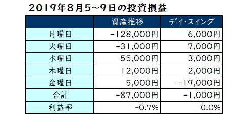 2019年8月5日~9日の投資成績