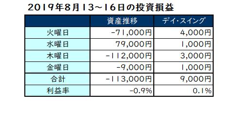 2019年8月13日~16日の投資成績