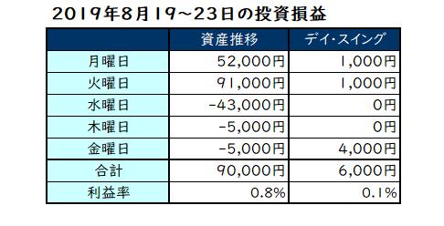2019年8月19日~23日の投資成績