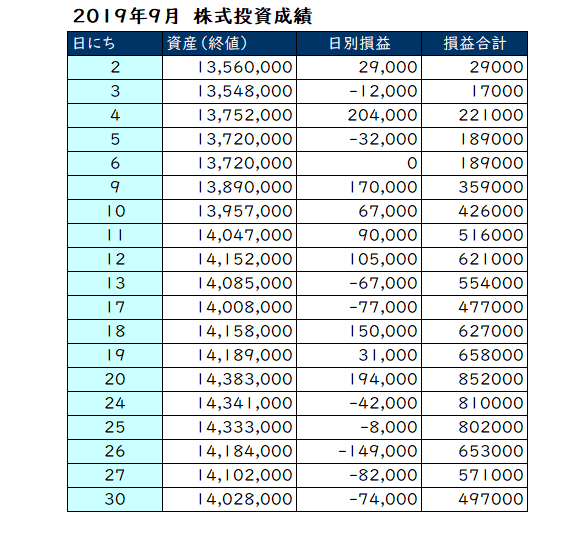 2019年9月の投資成績表